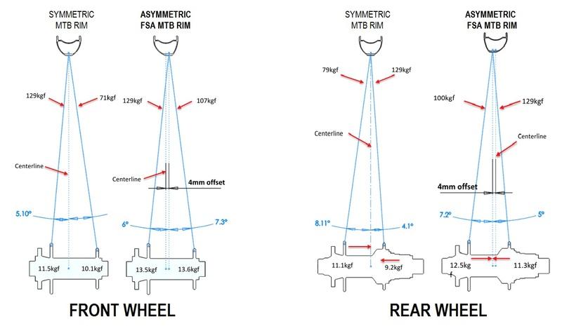 """MTB kolesá FSA SL-K Light Gray 29"""" SRAM XD"""