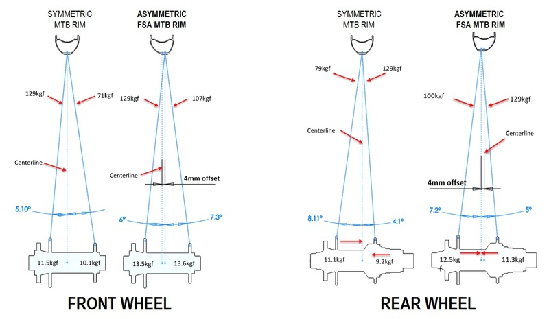 "MTB kolesá FSA Afterburner WideR 27,5"""